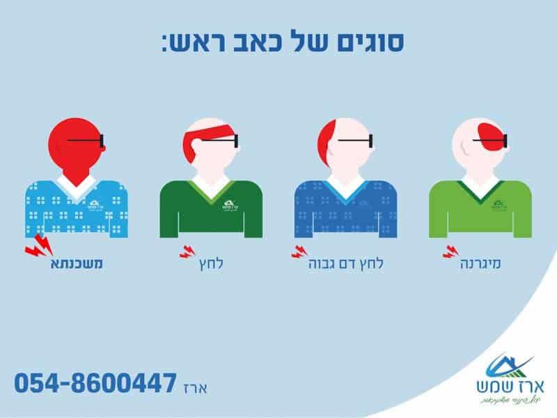 ארבעה אנשים שסובלים מכאב ראש בגללל מיגרנה לחץ וגם משכנתא