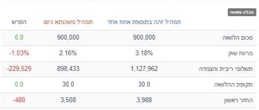 טבלת השוואה של החזר תמהיל משכנתא של 900 אלף